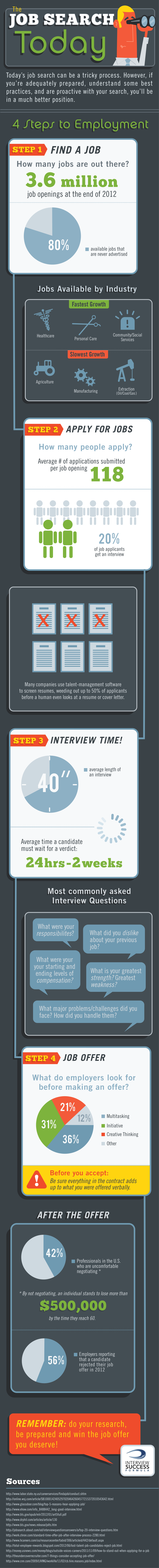 ISF JobSearchToday972 Succeeding in the Job Search Today [INFOGRAPHIC]